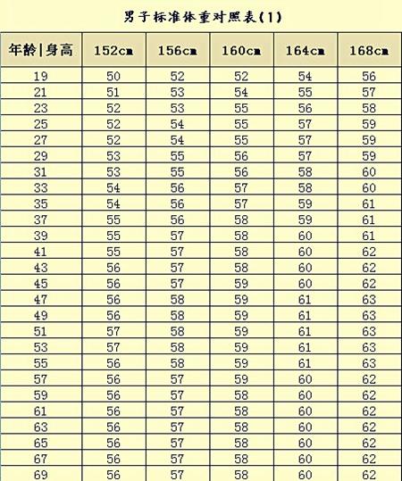 标准体重对照表