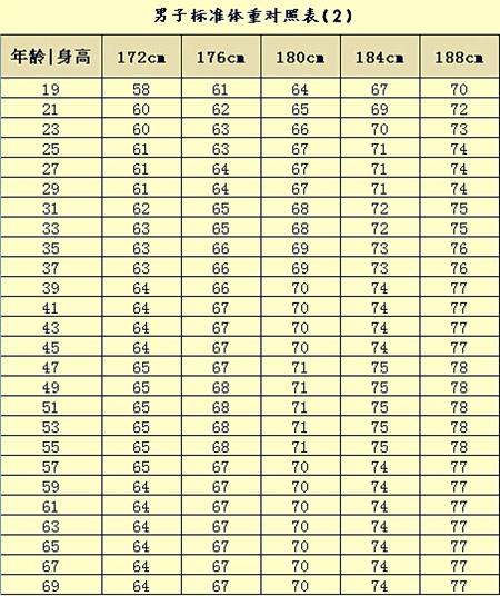 儿童标准体重对照表